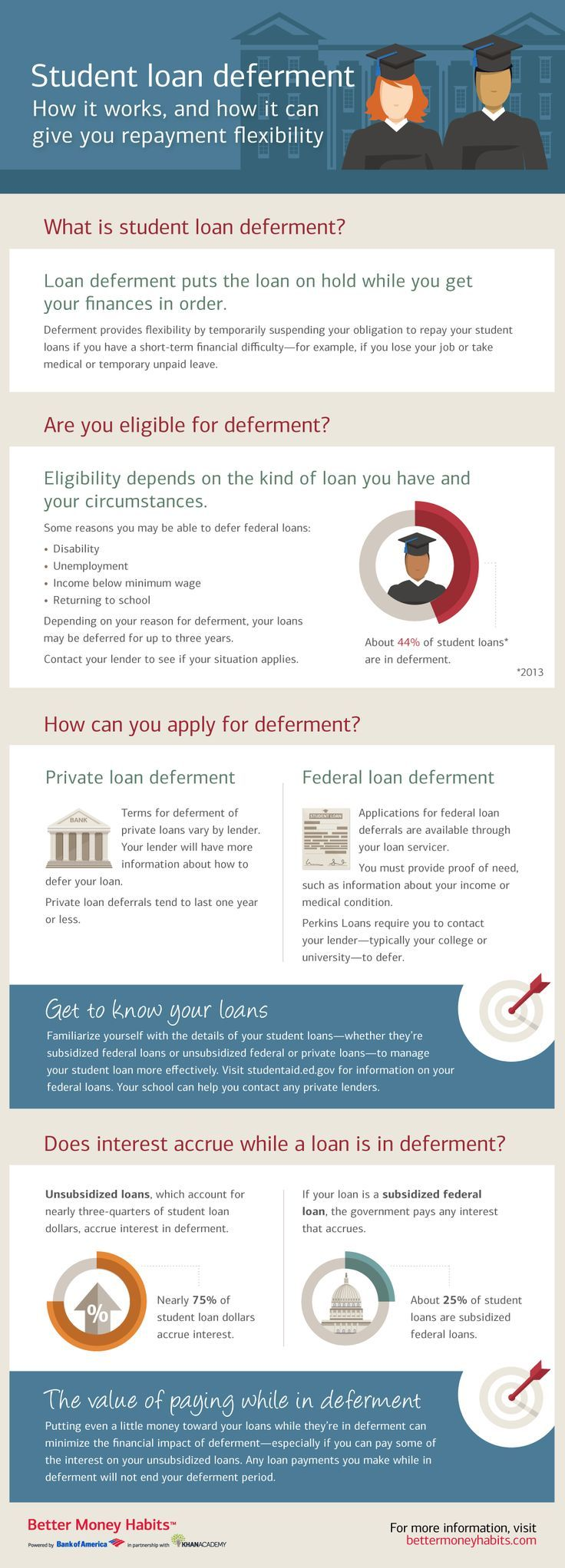 Student Loan Deferment - how it works, and how it can offer you repayment flexibility. (Infographic) Credit, Credit Scores, Credit Repair #credit #creditscore Credit, Credit Scores, Credit Repair #credit #creditscore