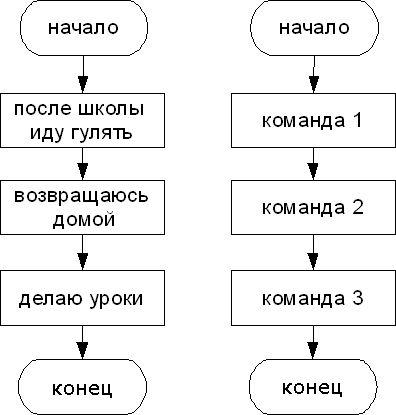 Блок-схема линейного алгоритма