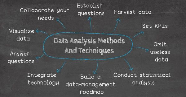 Pin By Andy Leang On Web Strategy Data Analysis Decision Making