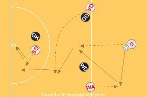 Set Play - Attacking Centre Basic attack Drills Netball Coaching Tips - Sportplan Ltd