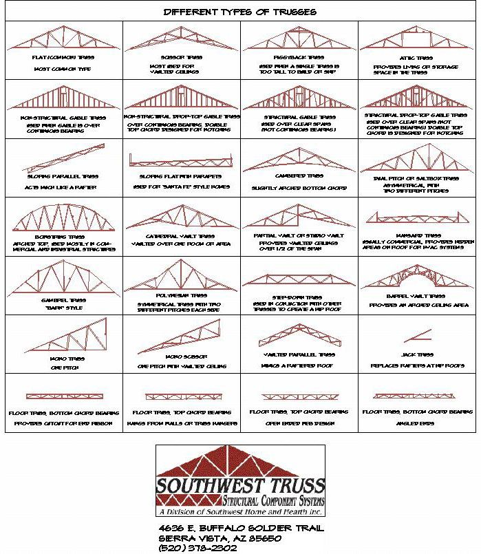 13 best roof truss span designs images on pinterest for Roof truss styles