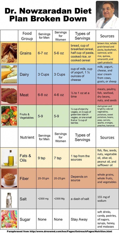 1200 kcal diéta