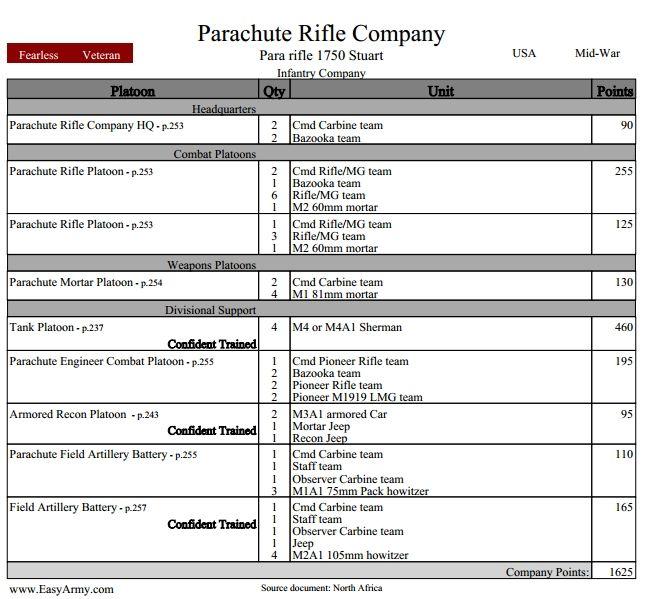 Pavel Nazarov, US, Parachute Rifle Company, MID WAR, 1625 pts