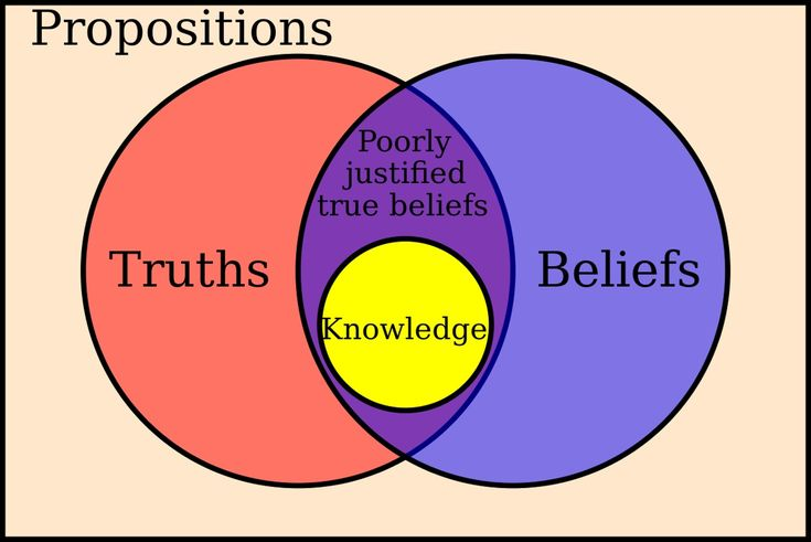 """The theory of knowledge has been assimilated to the philosophy of knowledge and to gnoseology. When the theory of knowledge is assimilated to the philosophy of knowledge, it is part of philosophy according to a certain """"geography"""":"""