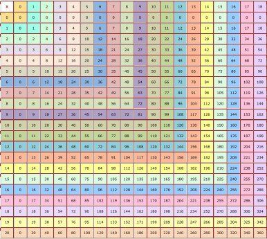 Fantastic free printable multiplication chart goes up to 18 math pinterest - Multiplication table of 60 ...