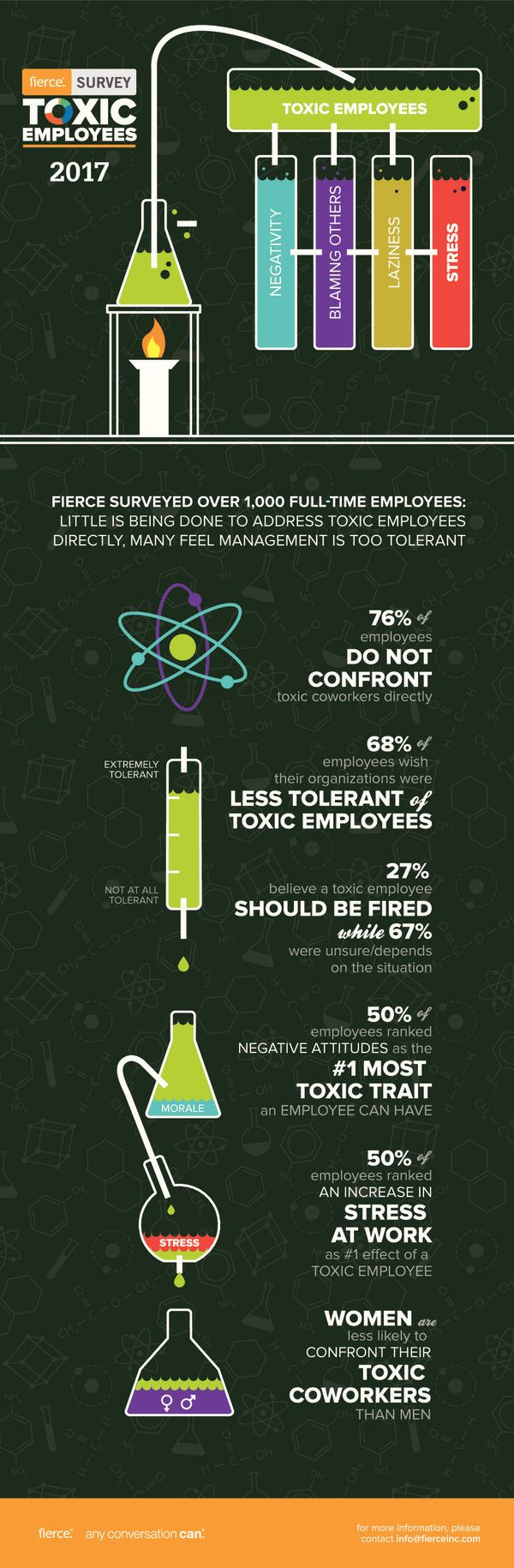 """This One Chart Explains How People Handle Toxic Employees - Levo 