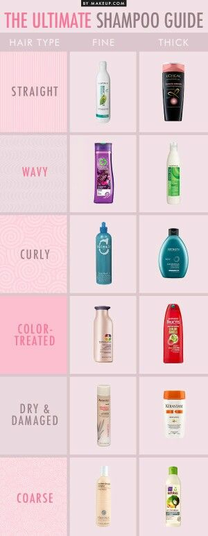 Guide des shampoing