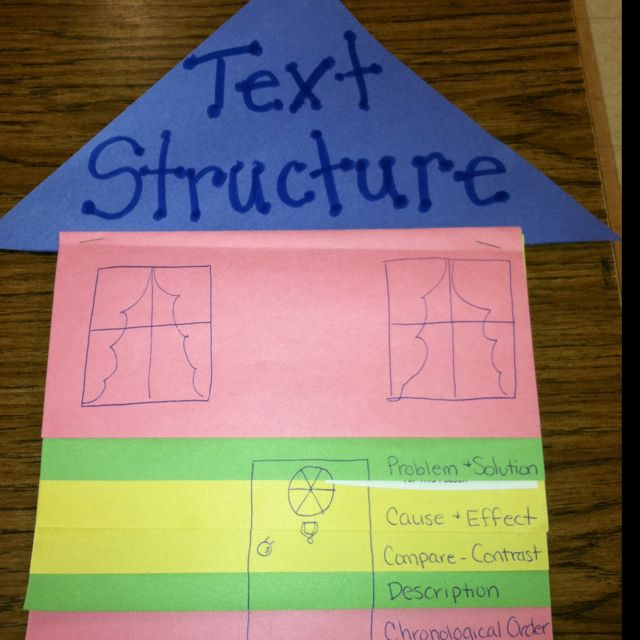 Text Structure foldable!  Inside are list of signal words, definition of each structure and each student chose topic to write brief example using structure.