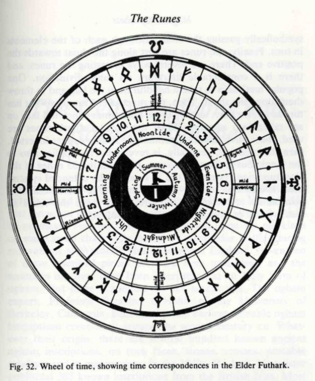 "Elder Futhark | ... Elder Futhark as each one a ""half-hour"" mark on a standard base-12"