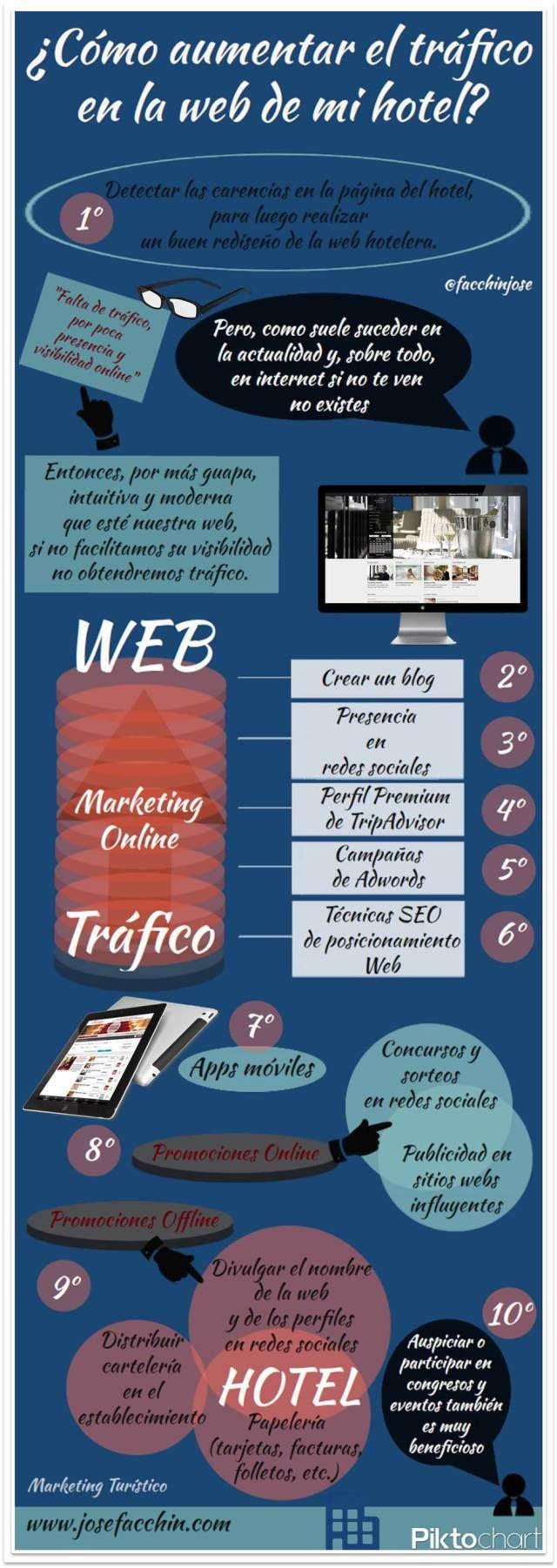 Infografía: ¿Cómo aumentar el tráfico hacia la página web de mi hotel?