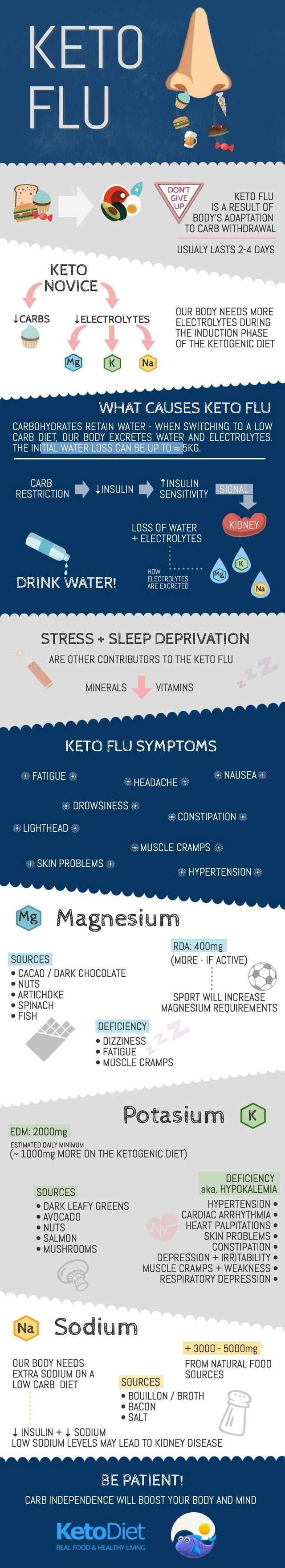 """Keto flu"" is very common state during induction phase of Ketosis. This state is also followed by dizziness, nausea, diarrhea, or muscle cramps."