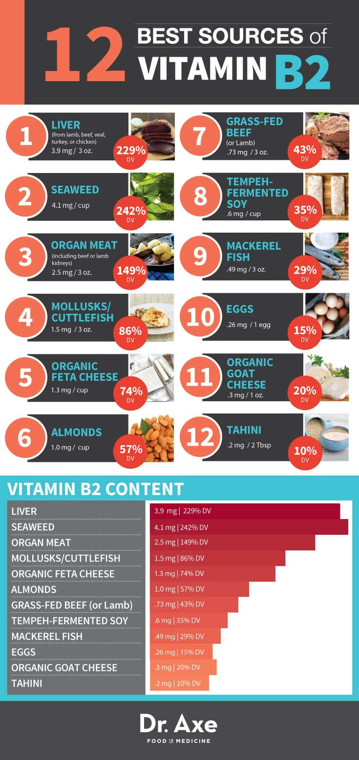Best Sources for Vitamin B2  http://www.draxe.com #health #holistic #natural
