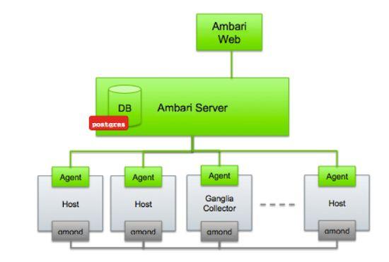 2.Architecture-Hortonworks Data Platform