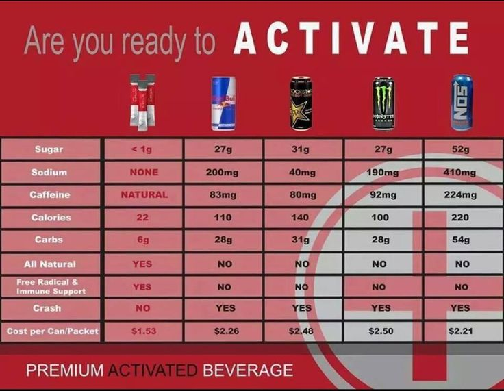 Order Activate Now Get The Best Pre Workout Drink Out