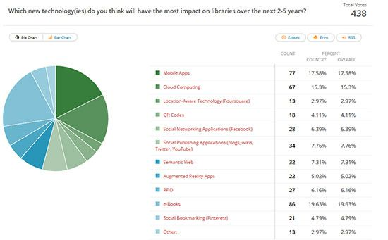 Each semester I try to incorporate interactive tools into my teaching to keep my students engaged and interested. Last semester, I tried polling software.
