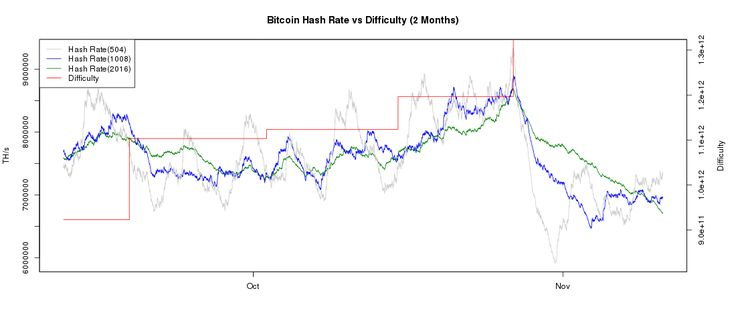 Bitcoin Difficulty and Hashrate Chart - BitcoinWisdom
