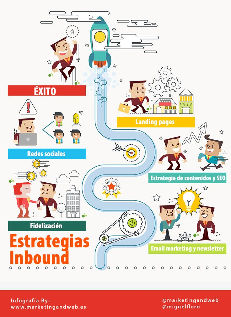 Estrategias inbound marketing #inboung #inboundmarketing #SEO #socialmedia #redessociales #communitymanager
