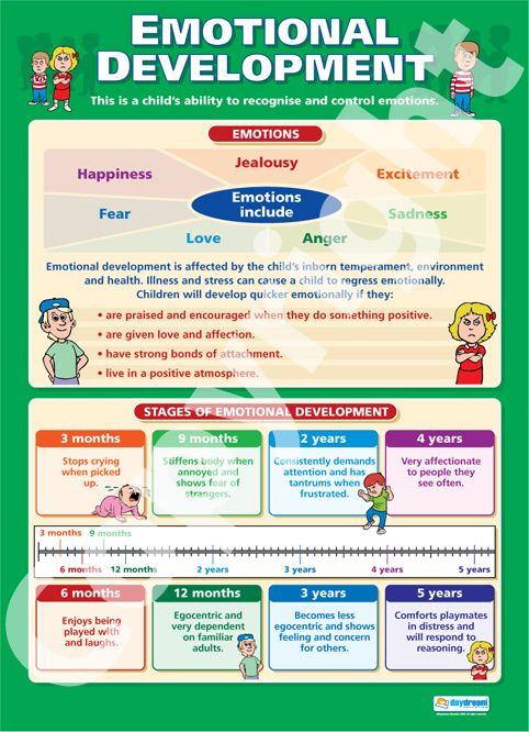 Emotional Development Chart | Emotional Development | School Charts | Educational Posters