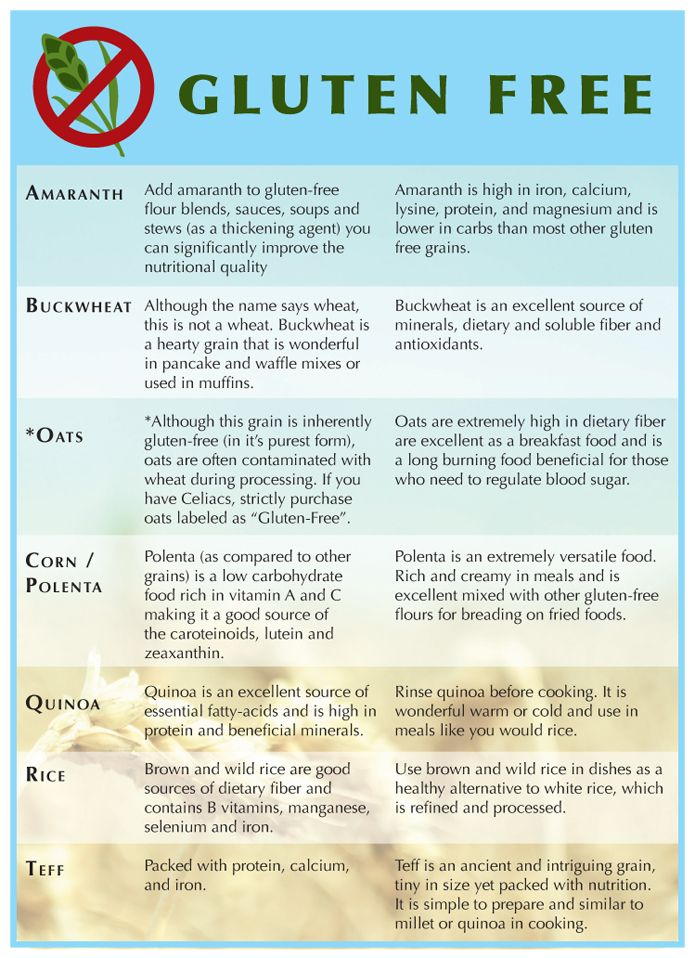 The Gluten Free Grains (very handy chart!)