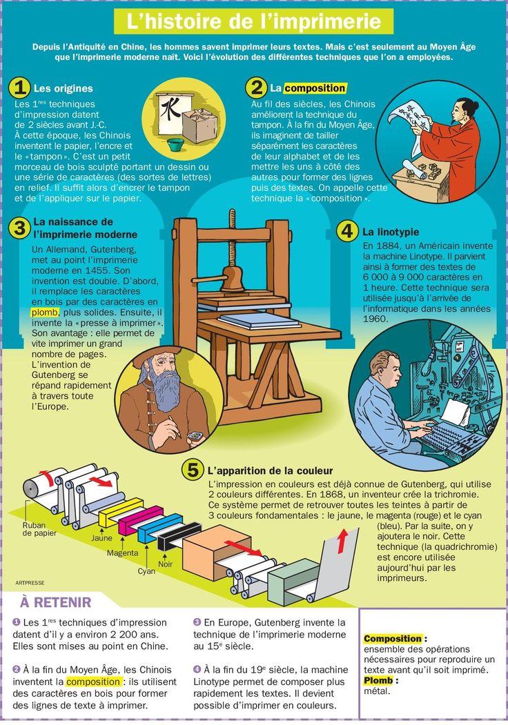 L'histoire de l'imprimerie