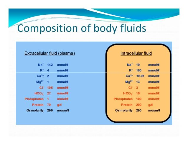 Composition of body fluids Extracellular fluid (plasma)      Intracellular fluid        Na+    142   mmol/ℓ            Na+...