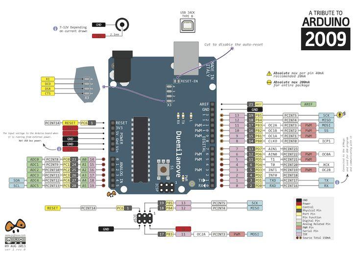 Arduino Uno Pinout Diagram