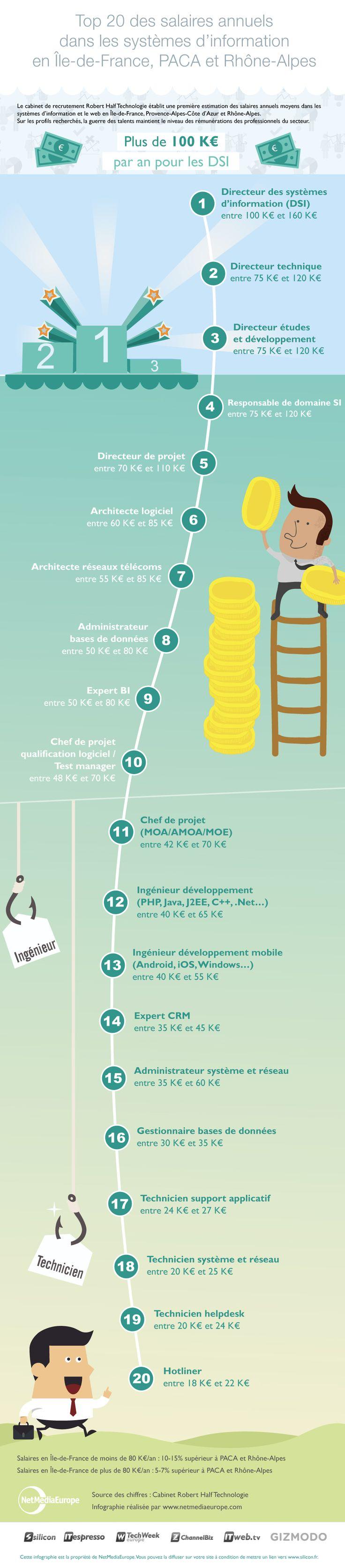 Infographie : la grille des salaires IT 2014 pour la France – silicon.fr