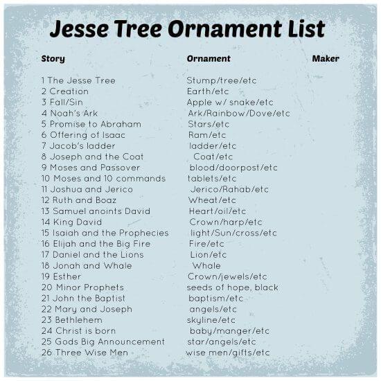 Jesse-Tree-Ornament-List.jpg 550×550 pixels