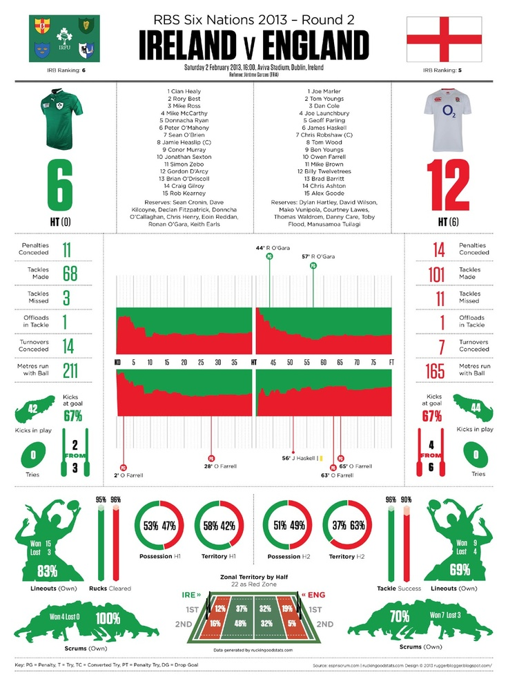 ruggerblogger: Six Nations 2013 Round 2: IRELAND v ENGLAND