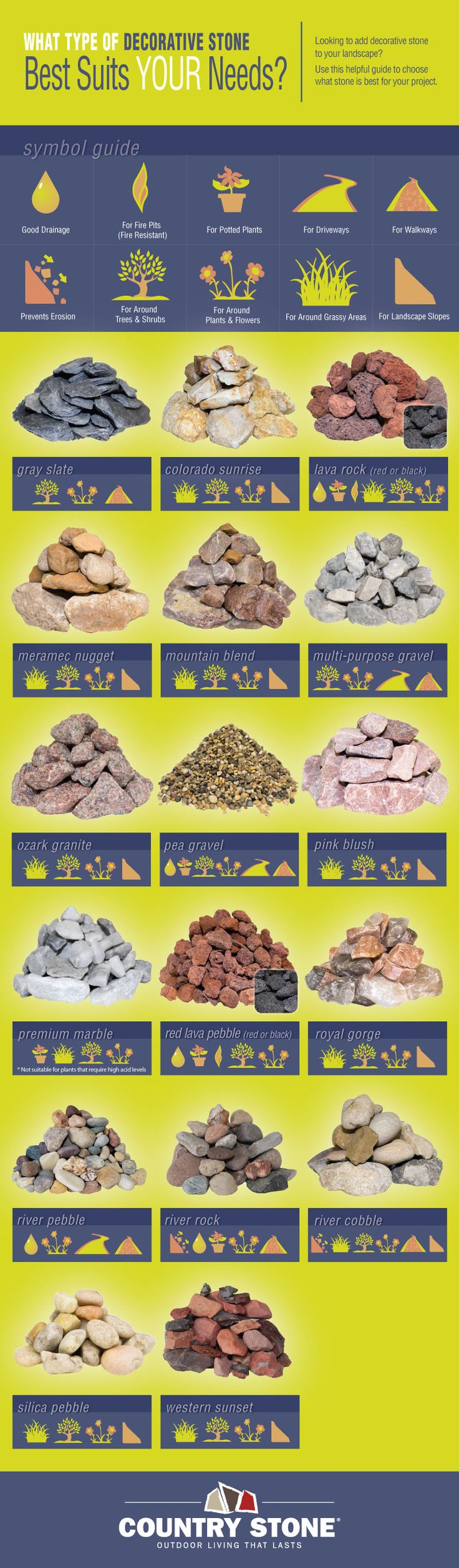 Looking to add decorative stone to your landscape? Use this helpful guide to choose what stone is best for your next project. #landscapingstone #infographic #rocks #landscaping