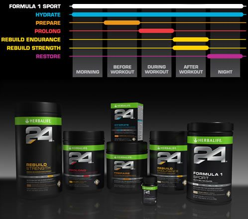 Herbalife's newest line - 24 - for those who work out :)