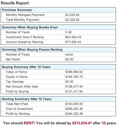 renting versus buying a home essay