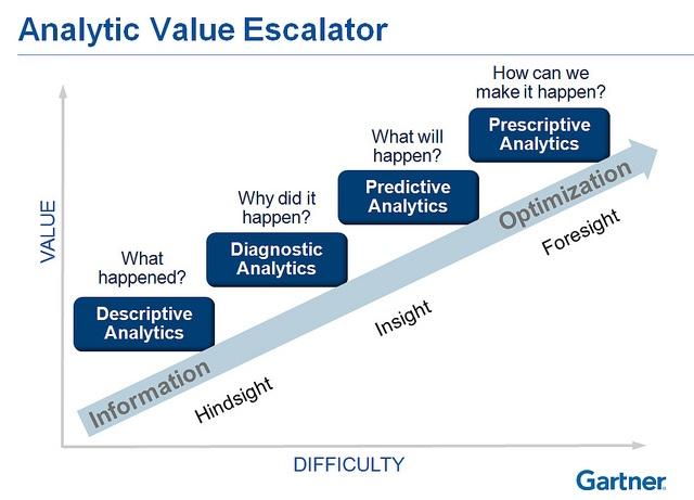Gartner's analytic value escalator by Gartner Pictures, via Flickr