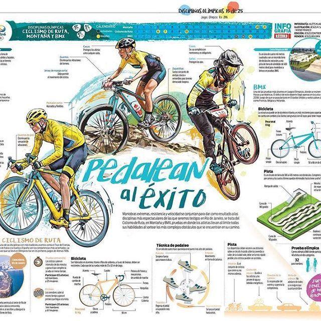 Olimpiadas. Con el equipo de Infografía de Notmusa. Para Récord. #infografia #infographic #olympics #sports #teamwork #cycling