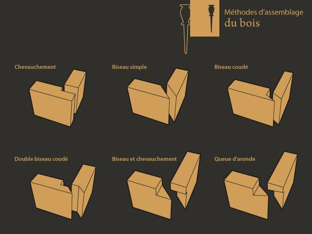 8 best techniques images on pinterest architecture for Assemblage de meuble en bois