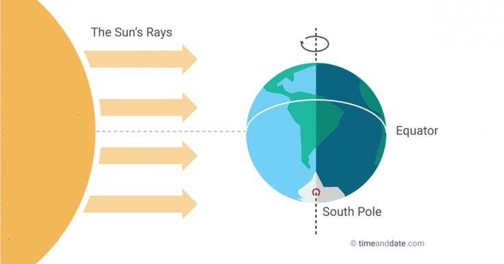 The September Equinox is around September 22-24 and night and day are nearly the same length. It's the fall equinox in the Northern Hemisphere and Spring Equinox in the Southern Hemisphere.