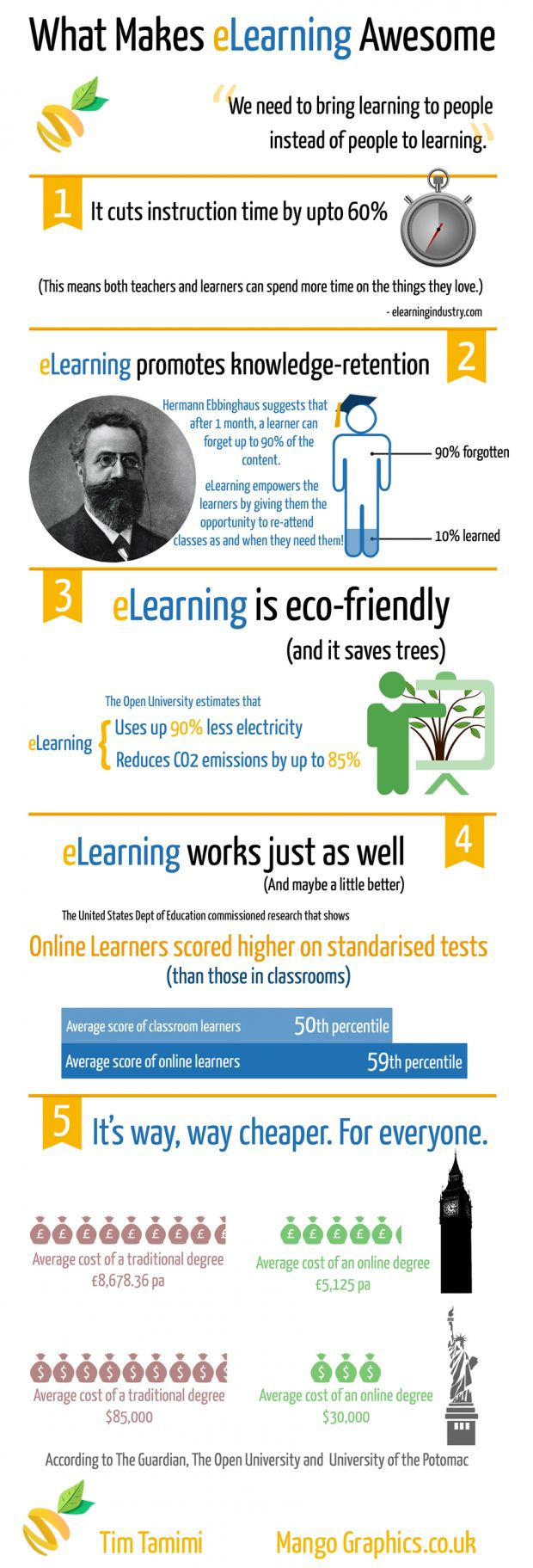 5 Reasons Why ELearning is Awesome. #elearning