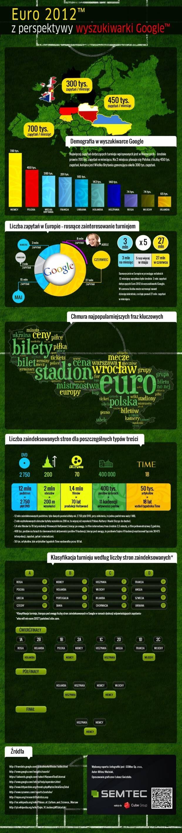 Euro 2012 z perspektywy wyszukiwarki Google