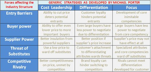 starbucks micheal porter five generic strategies Porter's five forces  according to the strategic management specialist michael  porter, there are three generic strategies that,  theses generic strategies  include the differentiation strategy, the cost leadership strategy, and the focus  strategy  in contrast to dunkin' donuts' low cost strategy, starbucks has  implemented a.