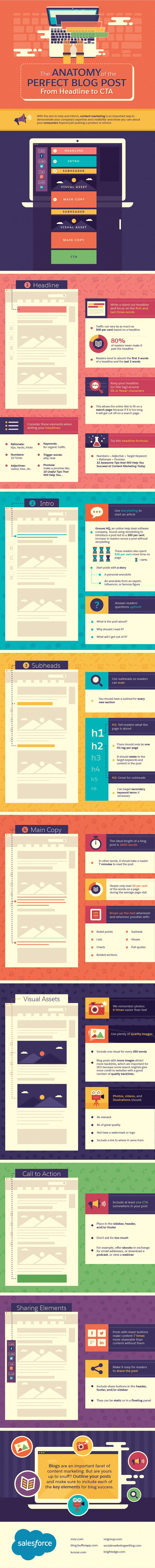 The anatomy of the perfect blog post from Visual assets to social sharing buttons