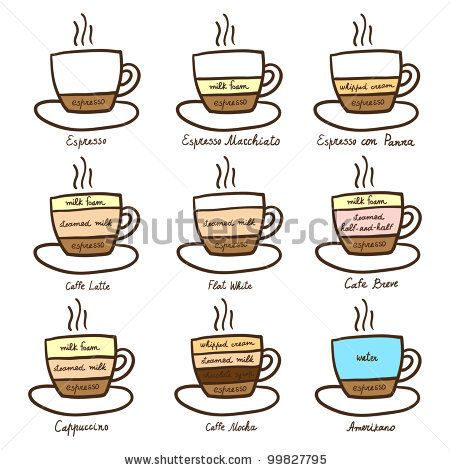 17 Best Images About Coffee On Pinterest Different Types