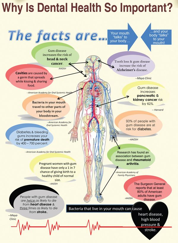 Learn Why Dental Health Is So Important