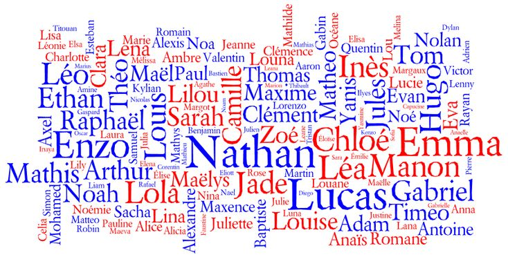 Behind the Name: Most Popular Names for Births in France 2010