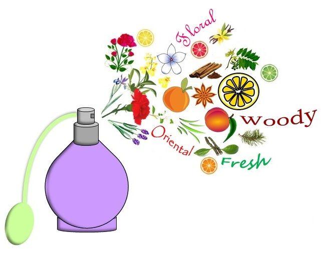 perfume atomiser categories