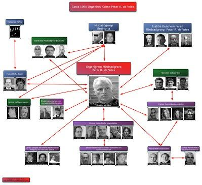 Various members of the Klaas Bruinsma criminal syndicate (linked to NATO's Gladio) lived in and operated from Belgian Limburg with Bilderberg-member NATO Secretary General Willy Claes (1994-1995) as God Father who is closely associated with George Soros and Mabel Wisse Smit regarding the Balkan wars. In 1995 Mabel Wisse Smit, Willy Claes (NATO Secretary General 1994-1995) and Bilderberg-member drugslord Bill Clinton (President of the USA 1993-2001) played a key role in the False Flag Ge