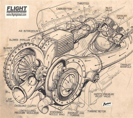 Rolls Royce Merlin XX Supercharger Cutaway