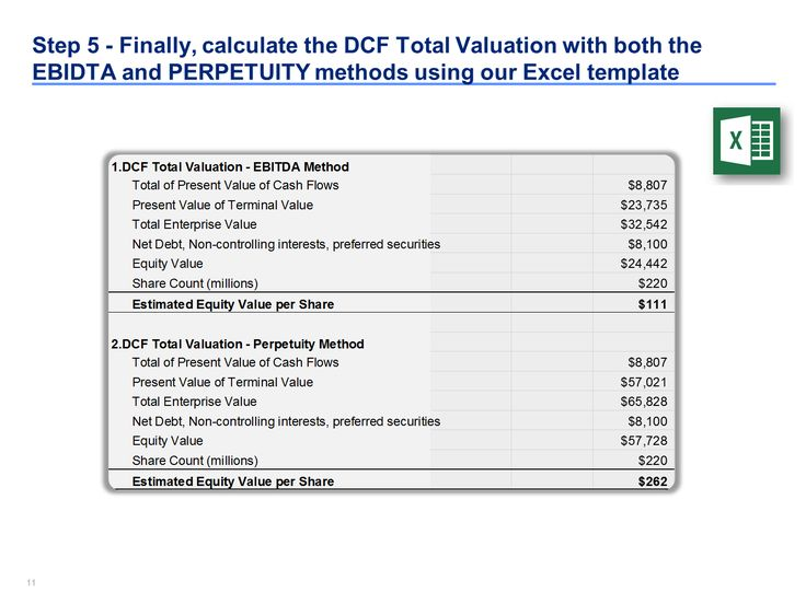 10 best DCF Model Template in Excel By ex-Deloitte Consultants - method statement template free