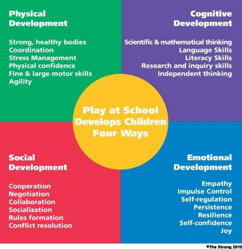 Play helps build emotional development, social development, physical development and cognitive development. Play isn't just fun it actually is important and healthy.