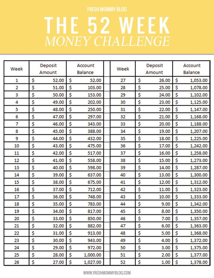 52 Week Money Challenge Printable Chart With Dates 2014 ...
