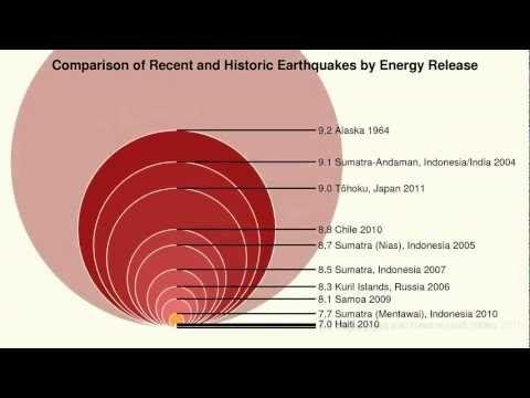 Perspectiva escala logaritmica de los terremoto/s - Asi es la proporcion de energia liberada en un #temblor segun el grado en la Escala de Richter https://www.youtube.com/watch?v=yNN7eDXzlMo ~ https://www.youtube.com/watch?v=ooXt6p35Kzw ~ https://www.facebook.com/Geografismos/videos/762416657205150/